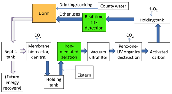 Figure 1. Urban Ambient Mineralizing Net-Zero Water Treatment System