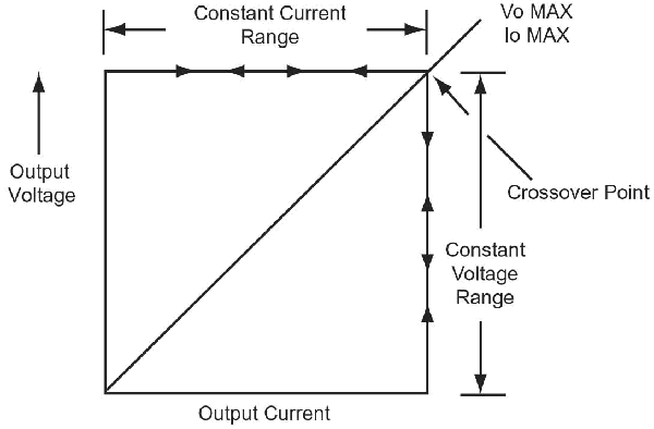ucc28950 constant current    constant voltage with automatic crossover  dc and isolated dc  dc